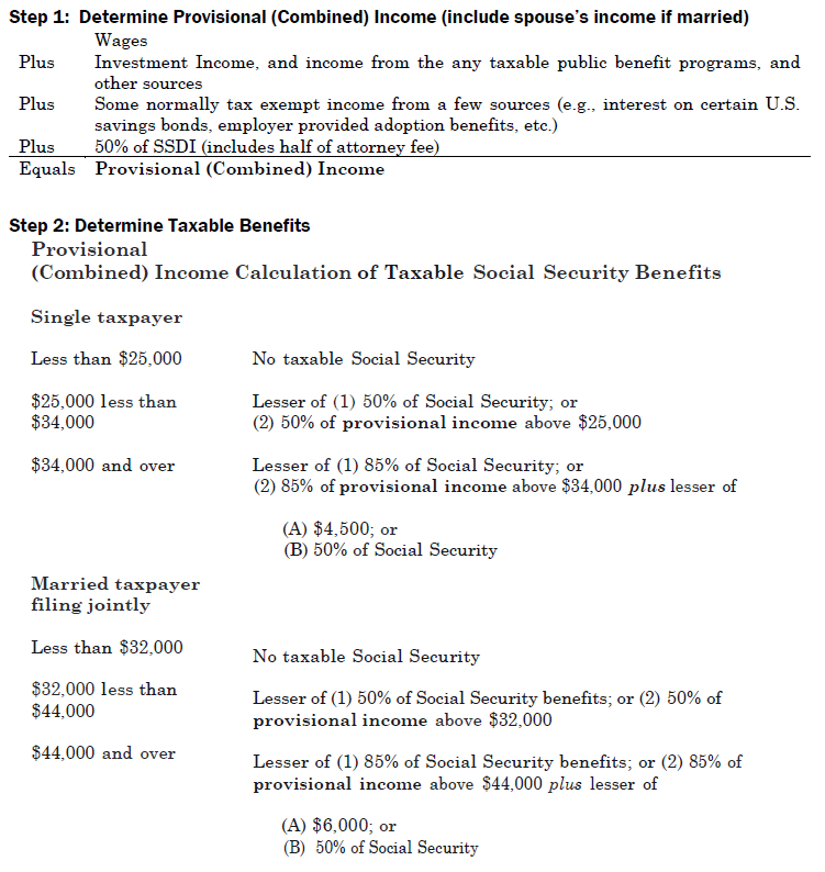 SSDI & Federal Income Tax – NOSSCR