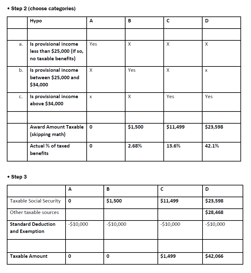 SSDI & Federal Income Tax – NOSSCR